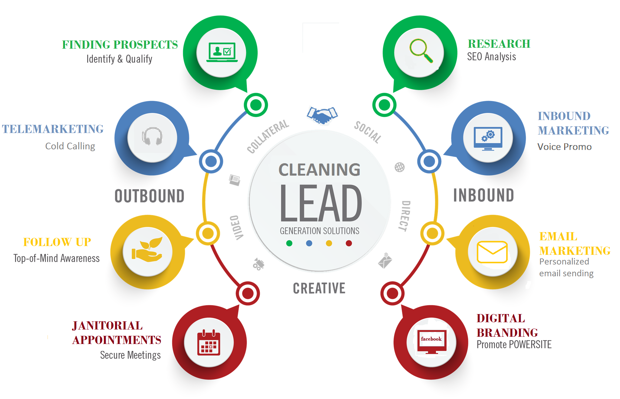 Cleaning-leads-pro