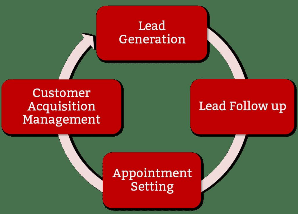 lead-nurturing-automation